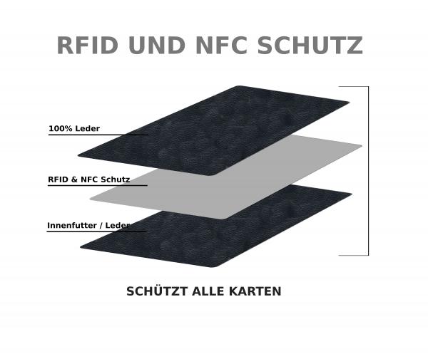 Detail RFID und NFC Schutzschicht bei Geldbörsen
